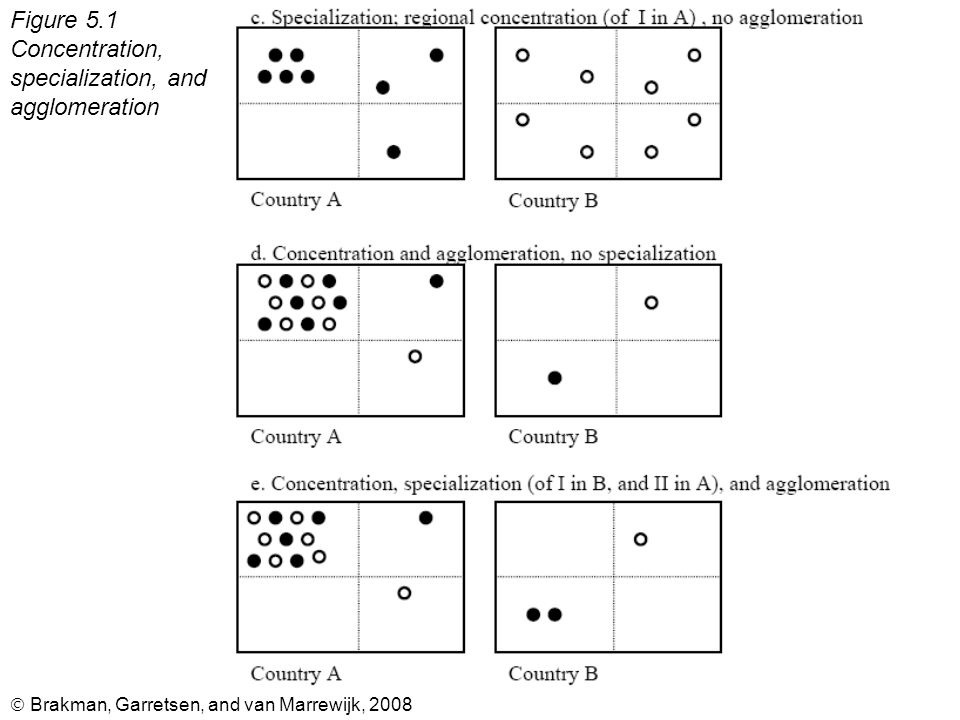  Brakman, Garretsen, and van Marrewijk, 2008 Figure 5.1 Concentration, specialization, and agglomeration