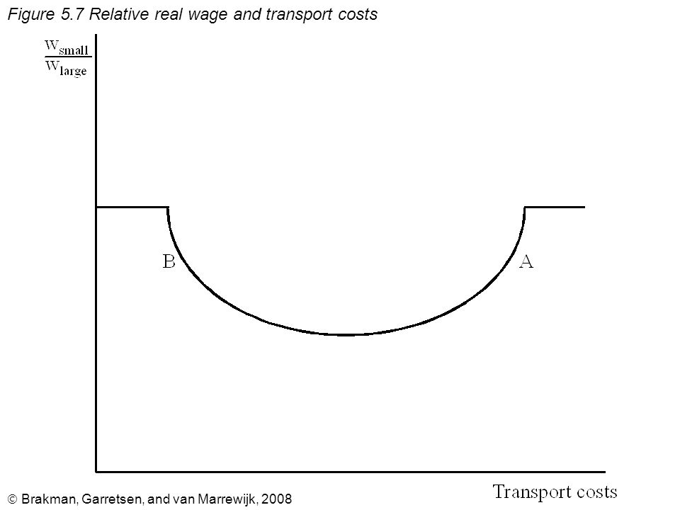 Brakman, Garretsen, and van Marrewijk, 2008 Figure 5.7 Relative real wage and transport costs