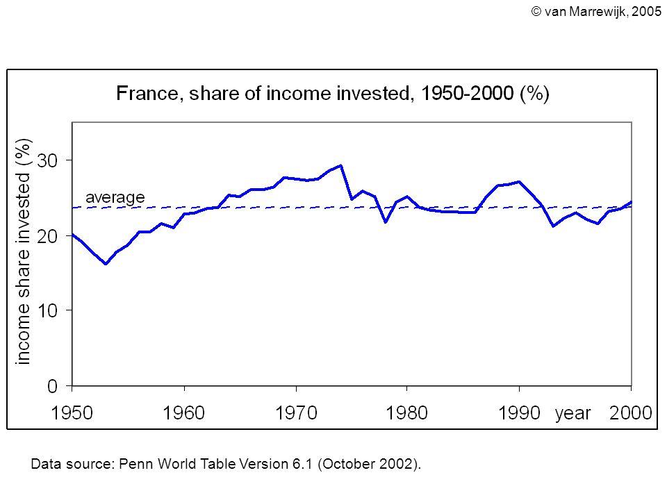 © van Marrewijk, 2005 Data source: Penn World Table Version 6.1 (October 2002).