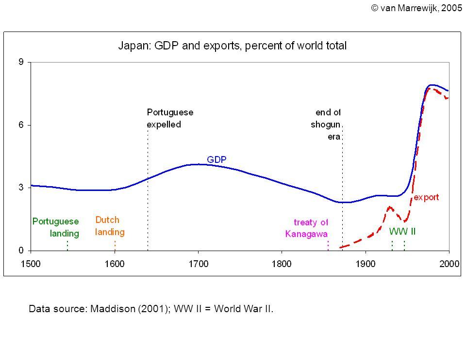 Data source: Maddison (2001); WW II = World War II.