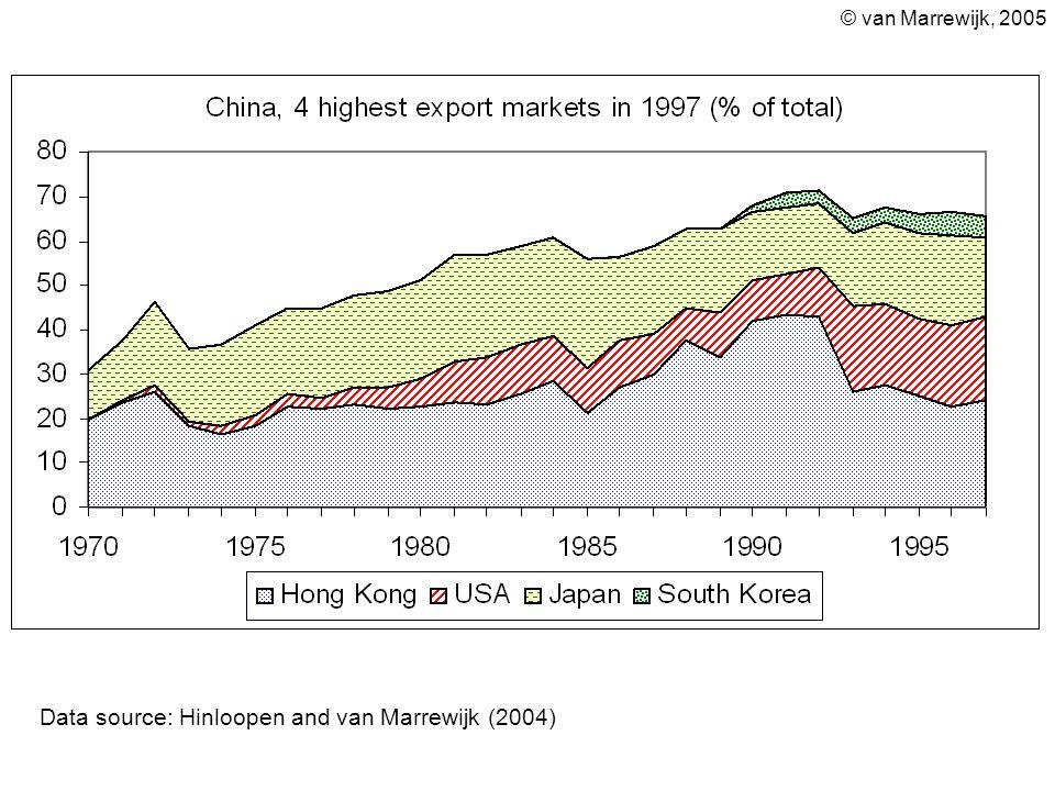 Data source: Hinloopen and van Marrewijk (2004)