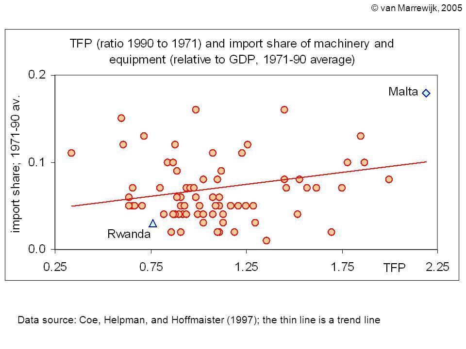 © van Marrewijk, 2005 Data source: Coe, Helpman, and Hoffmaister (1997); the thin line is a trend line