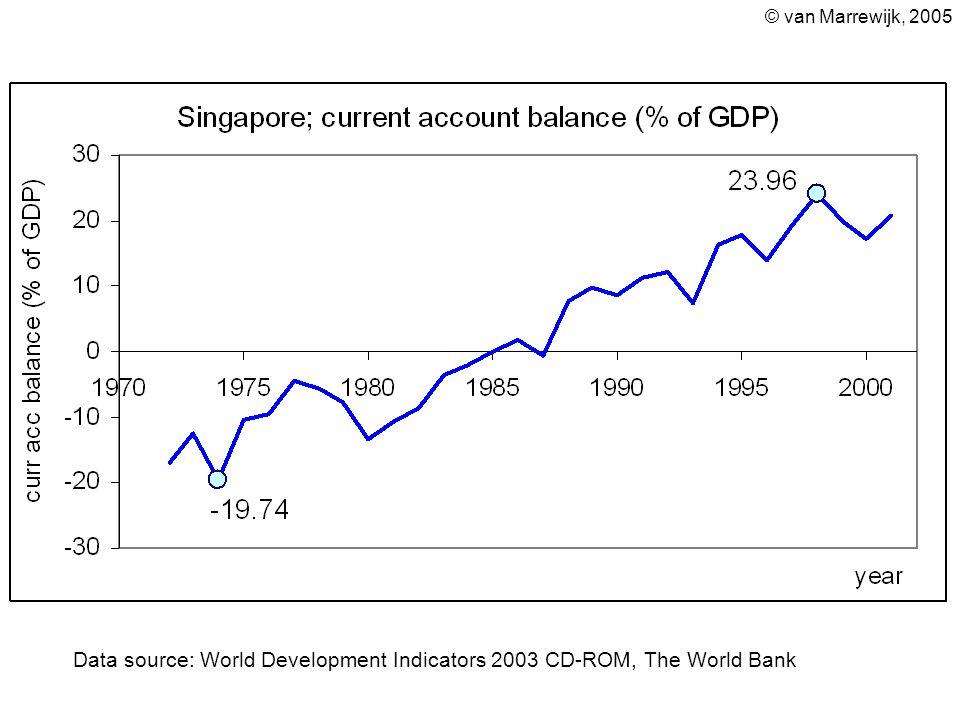 © van Marrewijk, 2005 Data source: World Development Indicators 2003 CD-ROM, The World Bank