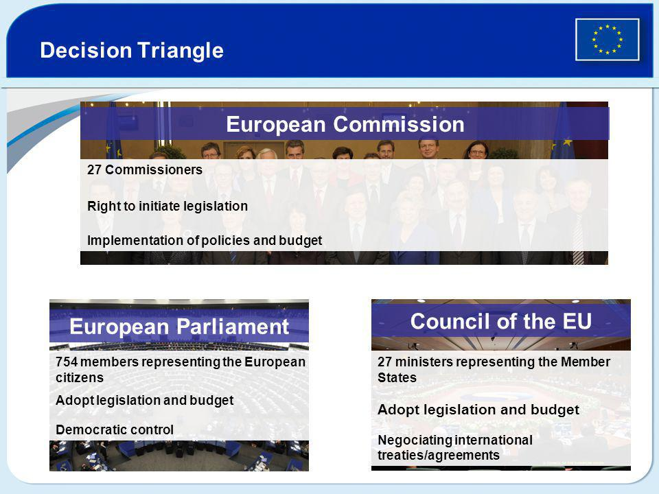 Decision Triangle European Parliament 754 members representing the European citizens Adopt legislation and budget Democratic control European Commissi