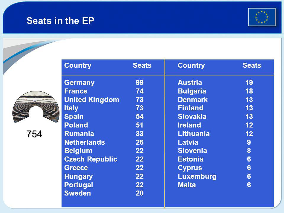 Country SeatsCountry Seats GermanyAustria France Bulgaria United Kingdom Denmark Italy Finland Spain Slovakia PolandIreland Rumania Lithuania Netherlands Latvia Belgium Slovenia Czech Republic Estonia Greece Cyprus Hungary Luxemburg PortugalMalta Sweden Seats in the EP 754 99 74 73 54 51 33 26 22 20 19 18 13 12 9 8 6