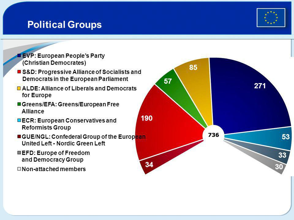 Political Groups EVP: European People's Party (Christian Democrates) S&D: Progressive Alliance of Socialists and Democrats in the European Parliament ALDE: Alliance of Liberals and Democrats for Europe Greens/EFA: Greens/European Free Alliance EFD: Europe of Freedom and Democracy Group Non-attached members ECR: European Conservatives and Reformists Group GUE/NGL: Confederal Group of the European United Left - Nordic Green Left 271 190 85 57 53 34 33 30