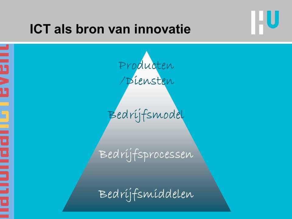 ICT als bron van innovatie Bedrijfsmiddelen Bedrijfsprocessen Bedrijfsmodel Producten /Diensten