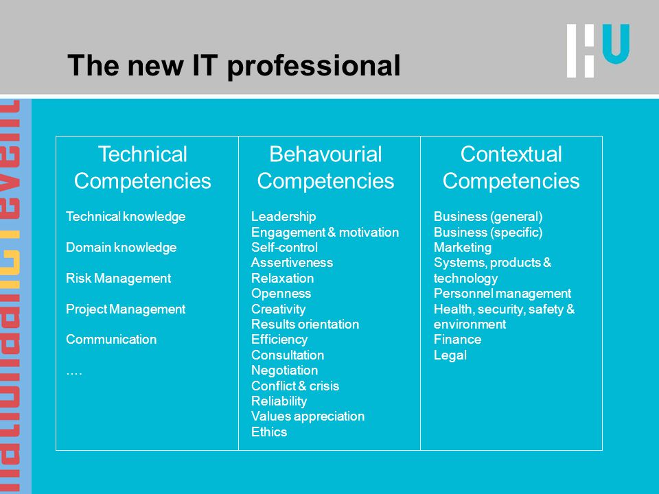 The new IT professional Technical Competencies Behavourial Competencies Contextual Competencies Technical knowledge Domain knowledge Risk Management Project Management Communication ….
