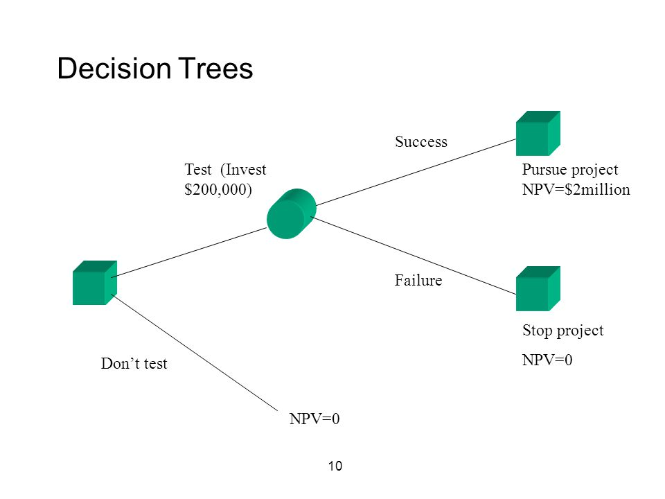 10 Decision Trees NPV=0 Don't test Test (Invest $200,000) Success Failure Pursue project NPV=$2million Stop project NPV=0