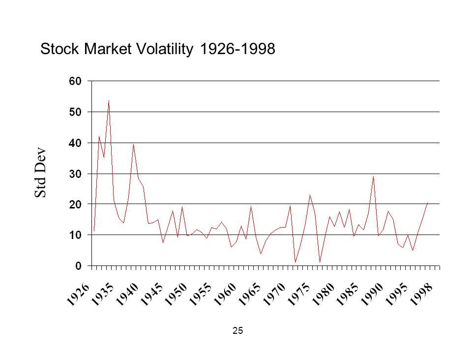 25 Stock Market Volatility 1926-1998 Std Dev