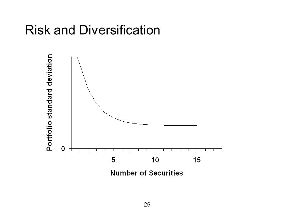 26 Risk and Diversification