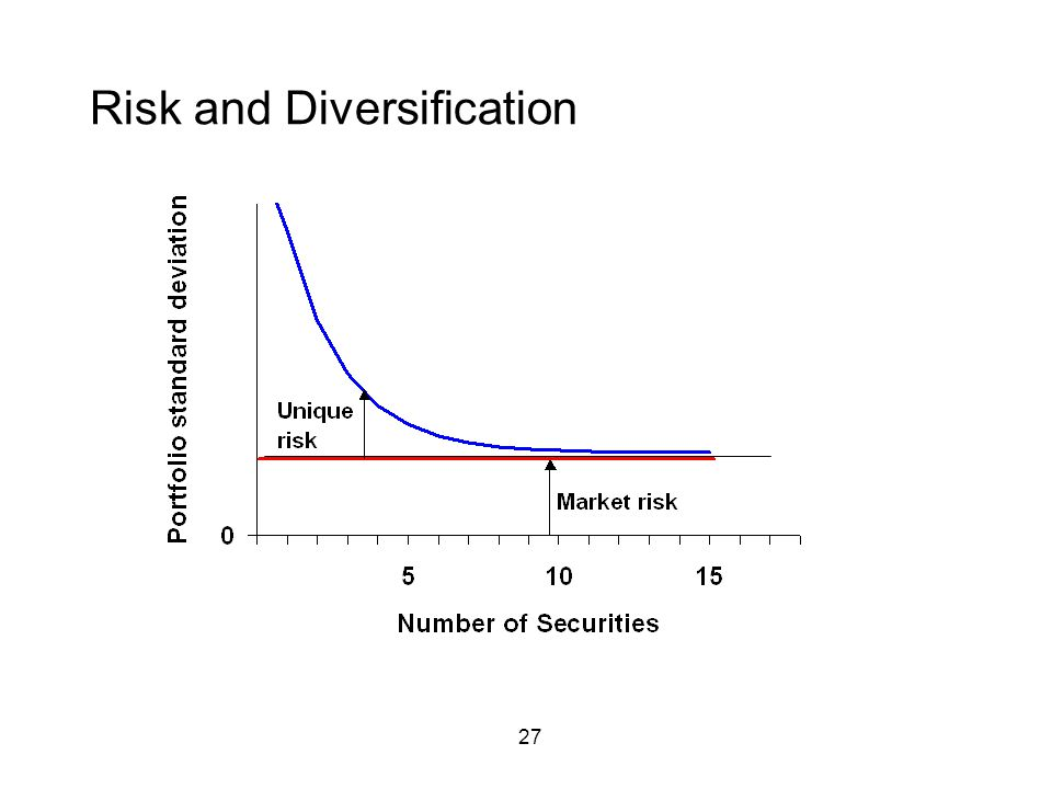 27 Risk and Diversification