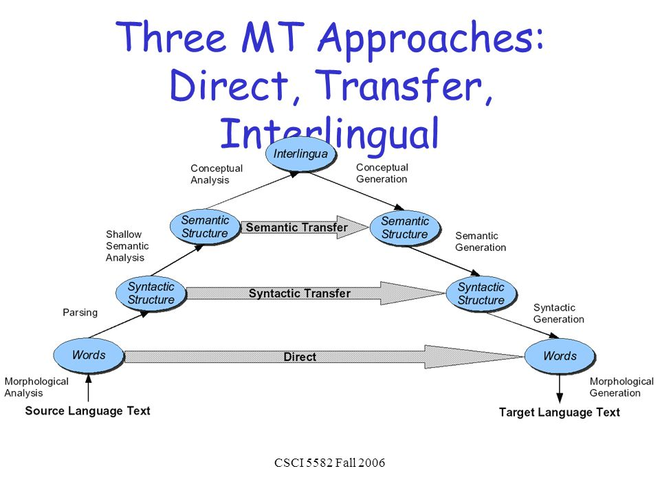 CSCI 5582 Fall 2006 Three MT Approaches: Direct, Transfer, Interlingual