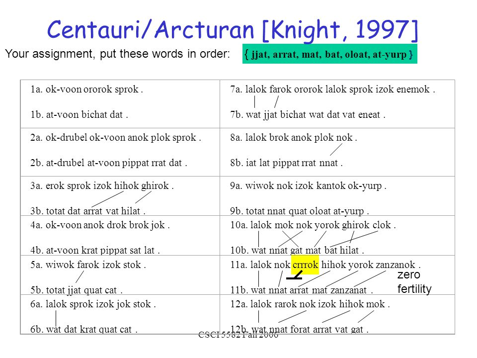 CSCI 5582 Fall 2006 Your assignment, put these words in order: { jjat, arrat, mat, bat, oloat, at-yurp } Centauri/Arcturan [Knight, 1997] 1a.
