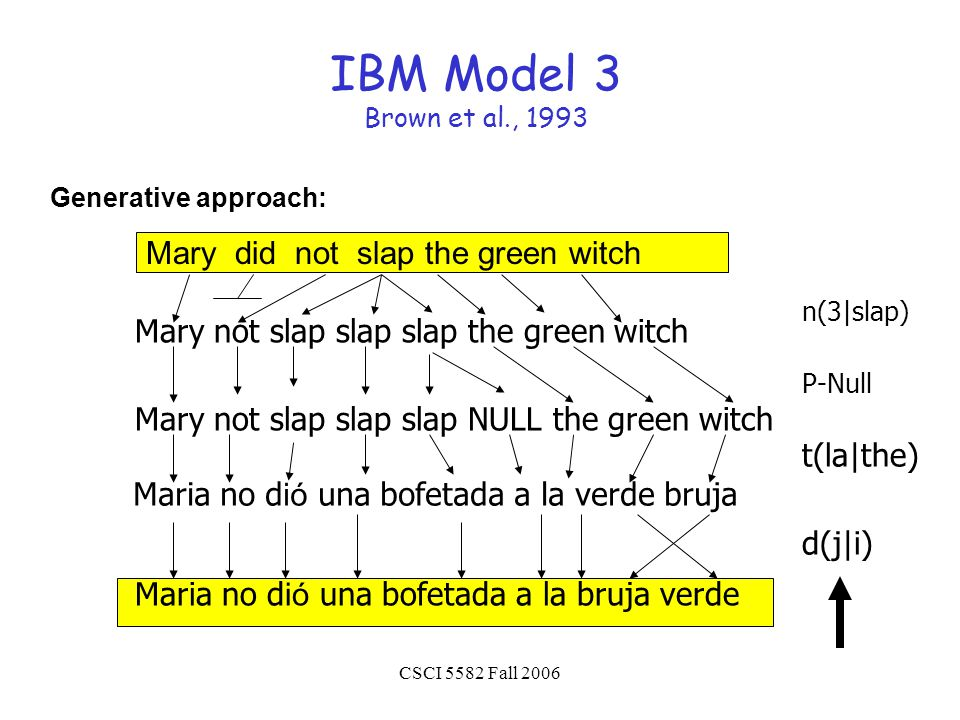 CSCI 5582 Fall 2006 IBM Model 3 Brown et al., 1993 Mary did not slap the green witch Mary not slap slap slap the green witch n(3|slap) Maria no d ió una bofetada a la bruja verde d(j|i) Mary not slap slap slap NULL the green witch P-Null Maria no d ió una bofetada a la verde bruja t(la|the) Generative approach: