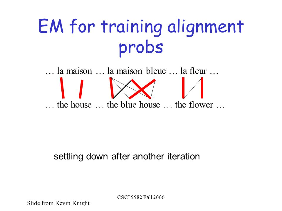 CSCI 5582 Fall 2006 EM for training alignment probs … la maison … la maison bleue … la fleur … … the house … the blue house … the flower … settling down after another iteration Slide from Kevin Knight