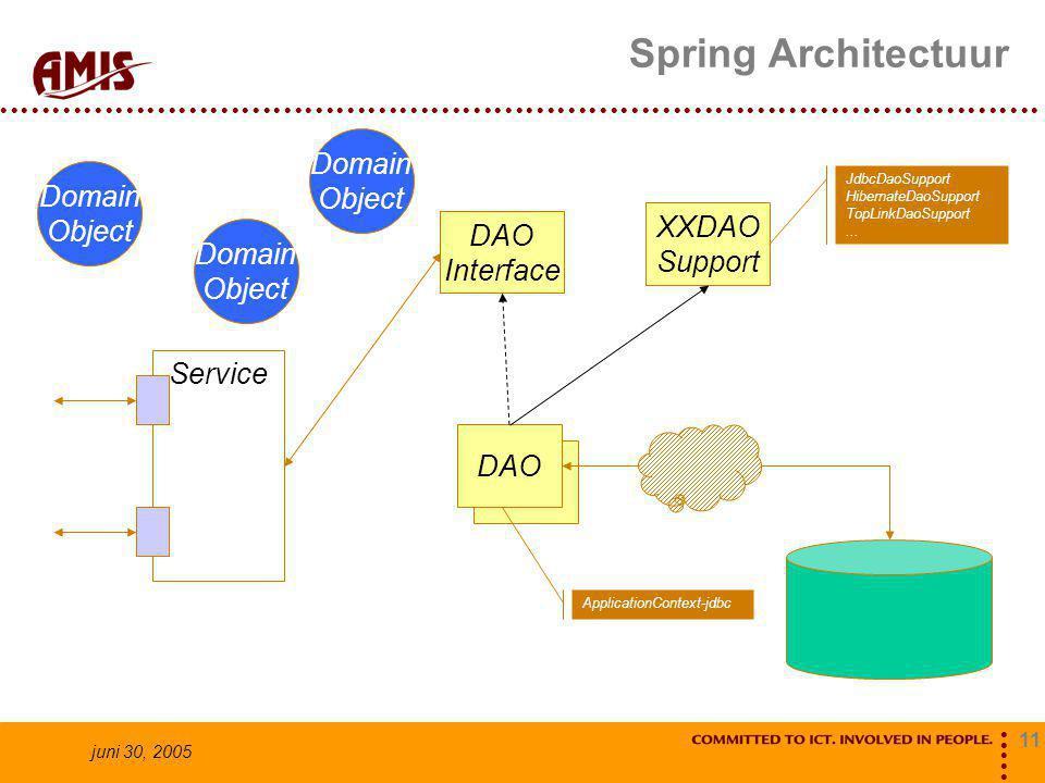 11 juni 30, 2005 Spring Architectuur Service DAO Domain Object Domain Object Domain Object DAO Interface ApplicationContext-jdbc XXDAO Support JdbcDaoSupport HibernateDaoSupport TopLinkDaoSupport...