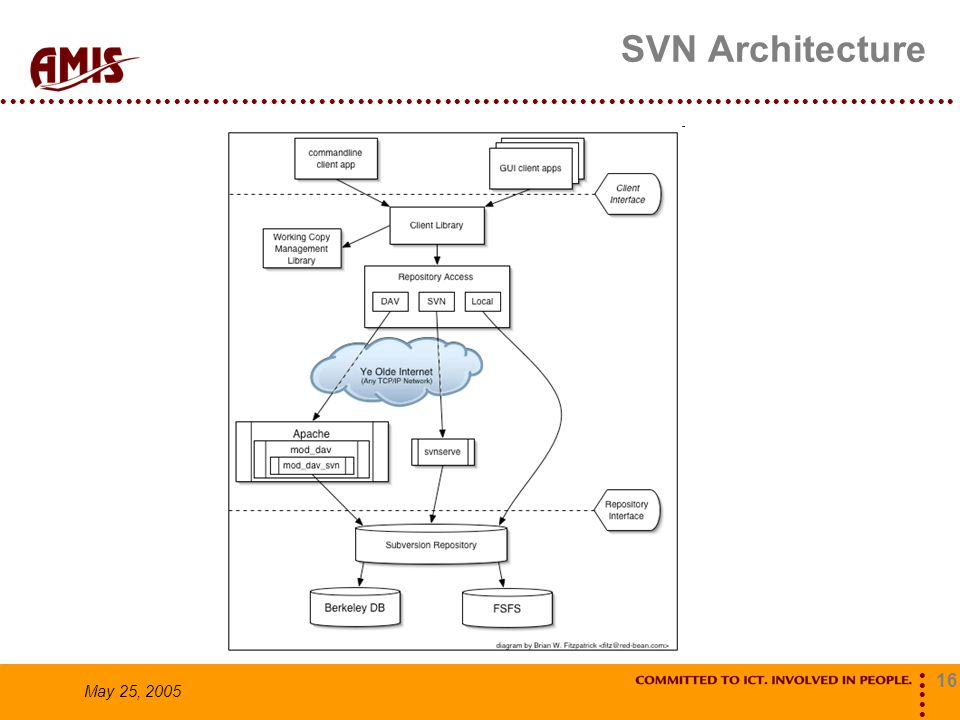 16 May 25, 2005 SVN Architecture