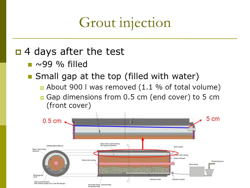 13 th Exchange Meeting 29 January, 2009 WBa/17 Grout injection  4 days after the test ~99 % filled Small gap at the top (filled with water)  About 900 l was removed (1.1 % of total volume)  Gap dimensions from 0.5 cm (end cover) to 5 cm (front cover) 5 cm 0.5 cm