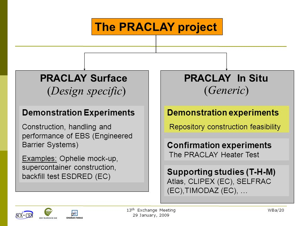 13 th Exchange Meeting 29 January, 2009 WBa/20 The PRACLAY project PRACLAY In SituPRACLAY Surface (Generic) (Design specific) Demonstration experiments Repository construction feasibility Demonstration Experiments Construction, handling and performance of EBS (Engineered Barrier Systems) Examples: Ophelie mock-up, supercontainer construction, backfill test ESDRED (EC) Confirmation experiments The PRACLAY Heater Test Supporting studies (T-H-M) Atlas, CLIPEX (EC), SELFRAC (EC),TIMODAZ (EC), …