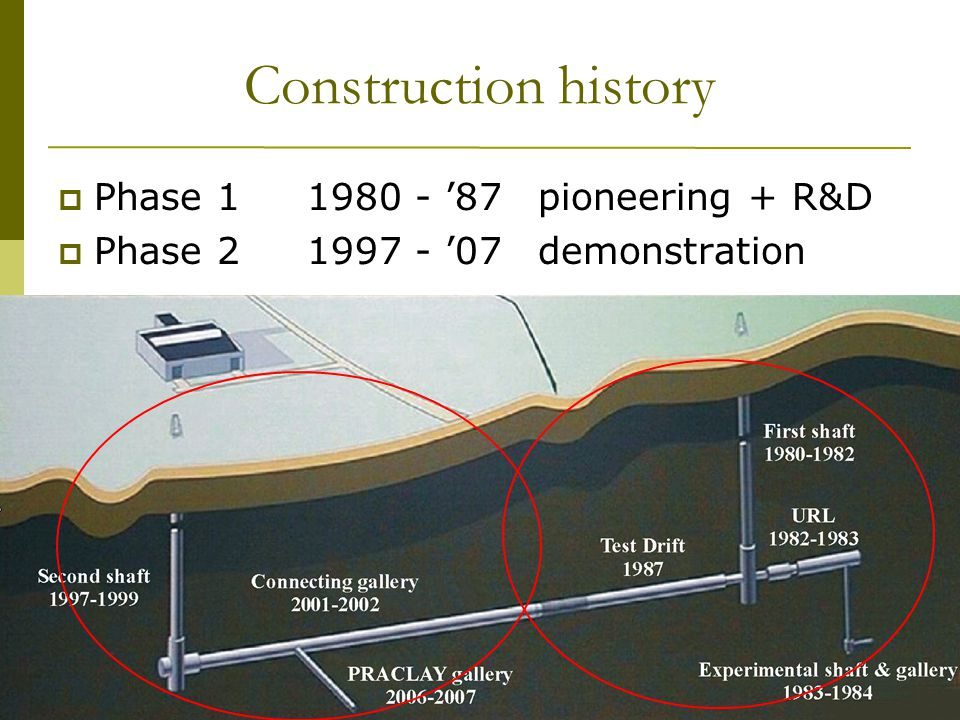 13 th Exchange Meeting 29 January, 2009 WBa/21 Construction history  Phase 1 1980 - '87pioneering + R&D  Phase 2 1997 - '07demonstration