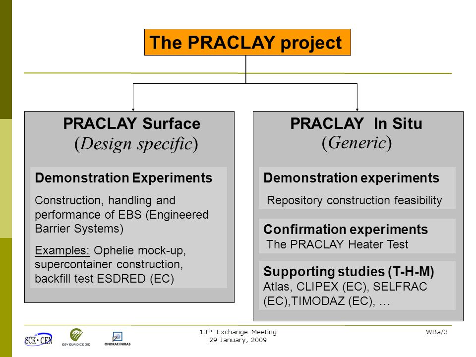 13 th Exchange Meeting 29 January, 2009 WBa/3 The PRACLAY project PRACLAY In SituPRACLAY Surface (Generic) (Design specific) Demonstration experiments Repository construction feasibility Demonstration Experiments Construction, handling and performance of EBS (Engineered Barrier Systems) Examples: Ophelie mock-up, supercontainer construction, backfill test ESDRED (EC) Confirmation experiments The PRACLAY Heater Test Supporting studies (T-H-M) Atlas, CLIPEX (EC), SELFRAC (EC),TIMODAZ (EC), …