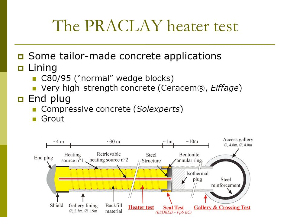 13 th Exchange Meeting 29 January, 2009 WBa/31 The PRACLAY heater test  Some tailor-made concrete applications  Lining C80/95 ( normal wedge blocks) Very high-strength concrete (Ceracem®, Eiffage)  End plug Compressive concrete (Solexperts) Grout