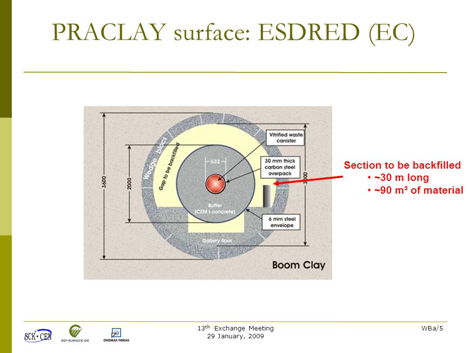 13 th Exchange Meeting 29 January, 2009 WBa/5 Section to be backfilled ~30 m long ~90 m³ of material PRACLAY surface: ESDRED (EC)