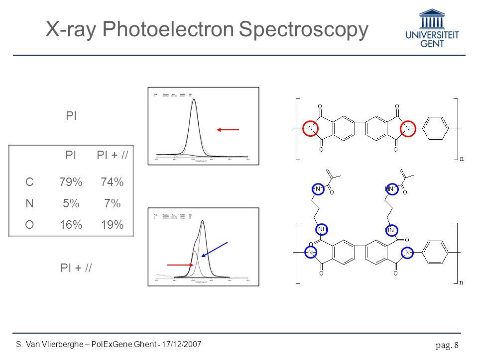 X-ray Photoelectron Spectroscopy S. Van Vlierberghe – PolExGene Ghent - 17/12/2007 pag. 8 PIPI + // C79%74% N5%7% O16%19% PI PI + //