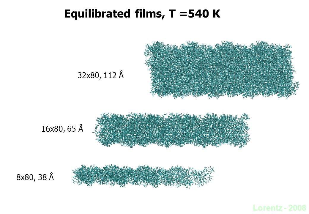 Lorentz - 2008 Equilibrated films, T =540 K 8x80, 38 Å 16x80, 65 Å 32x80, 112 Å