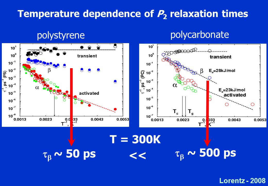 Lorentz Temperature dependence of P 2 relaxation times polystyrene polycarbonate   ~ 50 ps   ~ 500 ps << T = 300K