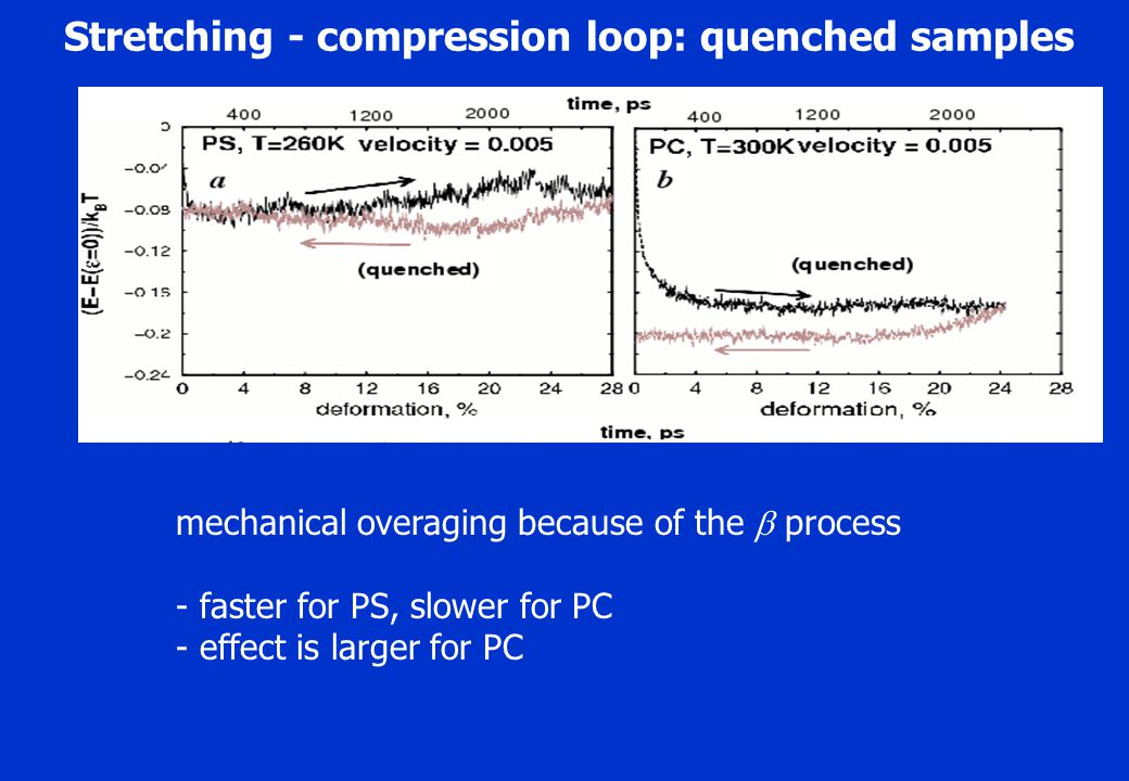 Lorentz Stretching - compression loop: quenched samples mechanical overaging because of the  process - faster for PS, slower for PC - effect is larger for PC