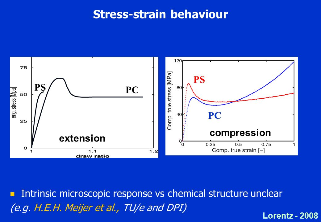 Lorentz Stress-strain behaviour Intrinsic microscopic response vs chemical structure unclear (e.g.