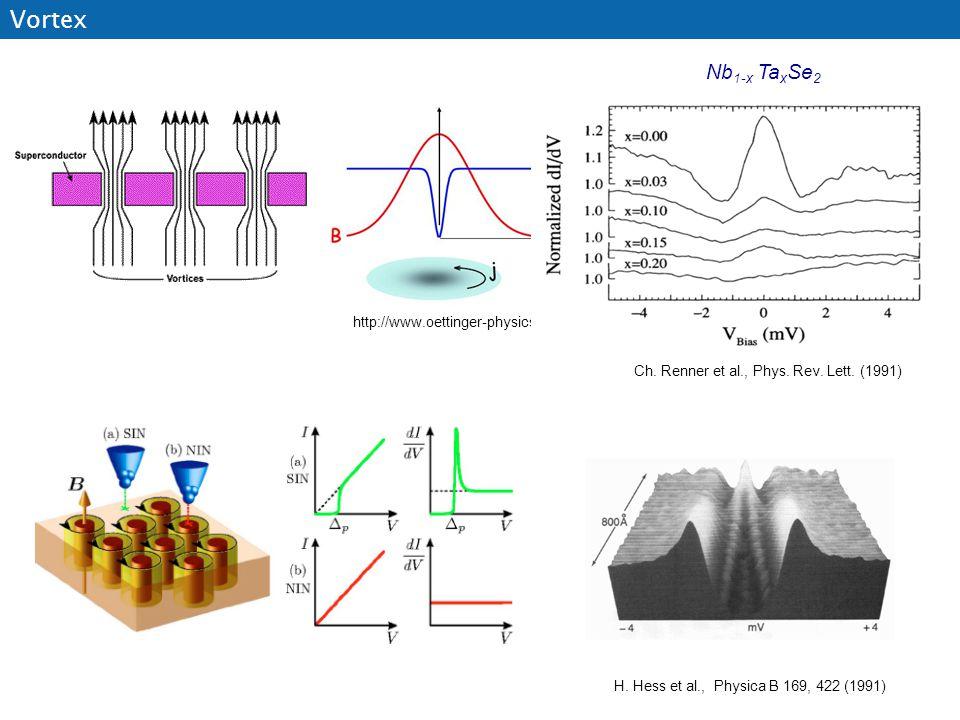 http://www.oettinger-physics.de/ Vortex H. Hess et al., Physica B 169, 422 (1991) Ch. Renner et al., Phys. Rev. Lett. (1991) Nb 1-x Ta x Se 2