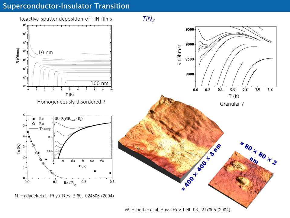 Superconductor-Insulator Transition TiN  T (K) R (Ohms) Reactive sputter deposition of TiN films Granular ? Homogeneously disordered ? N. Hadaceket a