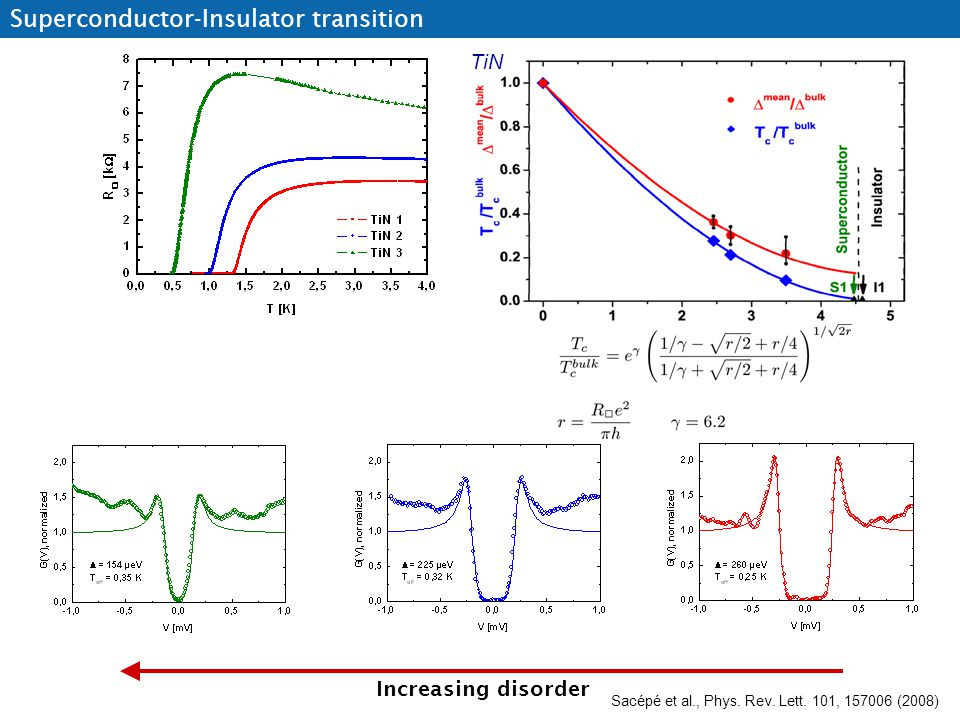 Increasing disorder Superconductor-Insulator transition Sacépé et al., Phys. Rev. Lett. 101, 157006 (2008) TiN