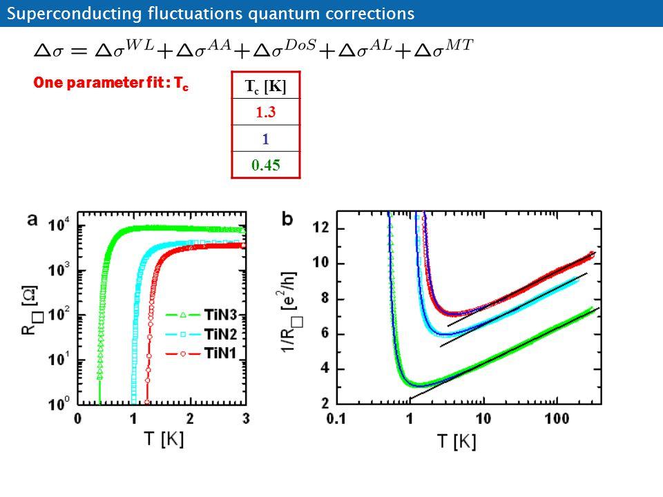 T c [K] 1.3 1 0.45 One parameter fit : T c Superconducting fluctuations quantum corrections