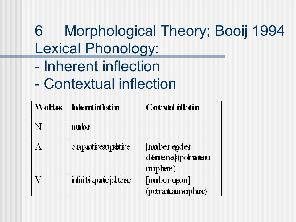 6Morphological Theory; Booij 1994 Lexical Phonology: - Inherent inflection - Contextual inflection