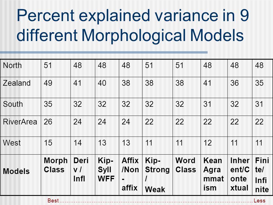 Percent explained variance in 9 different Morphological Models North5148 51 48 Zealand49414038 413635 South3532 313231 RiverArea2624 22 West151413 11 1211 Models Morph Class Deri v / Infl Kip- Syll WFF Affix /Non - affix Kip- Strong / Weak Word Class Kean Agra mmat ism Inher ent/C onte xtual Fini te/ Infi nite Best ……………………………………………………………………………………………….