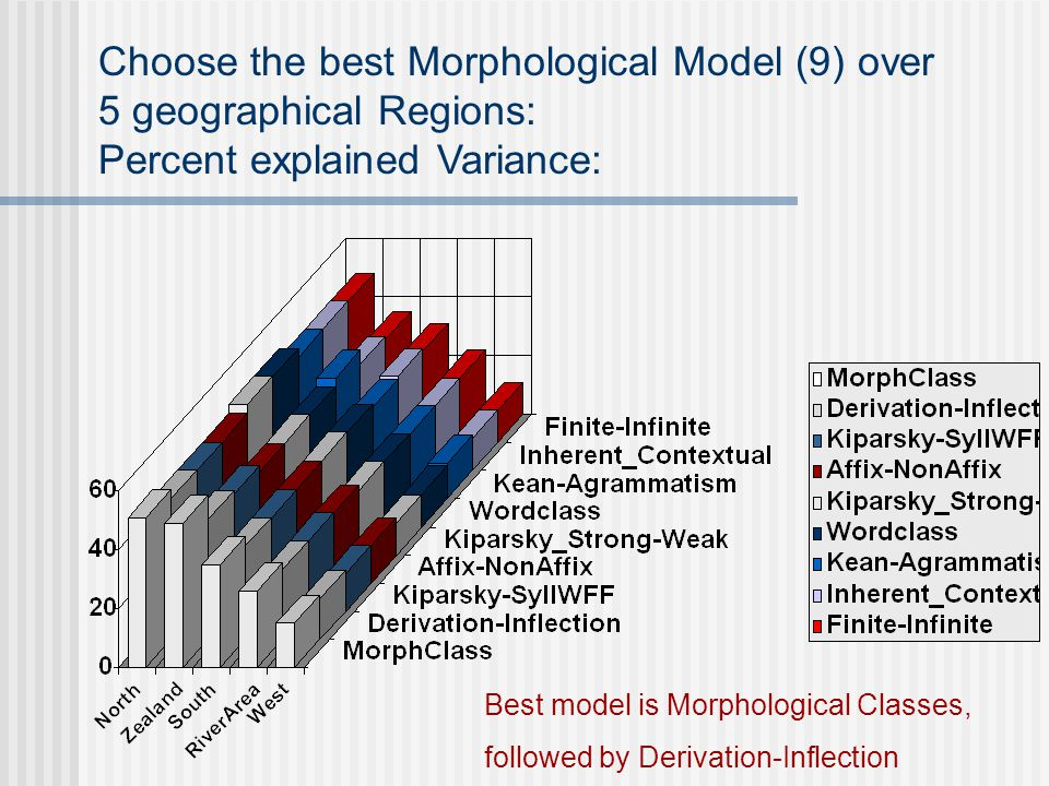 Choose the best Morphological Model (9) over 5 geographical Regions: Percent explained Variance: Best model is Morphological Classes, followed by Derivation-Inflection