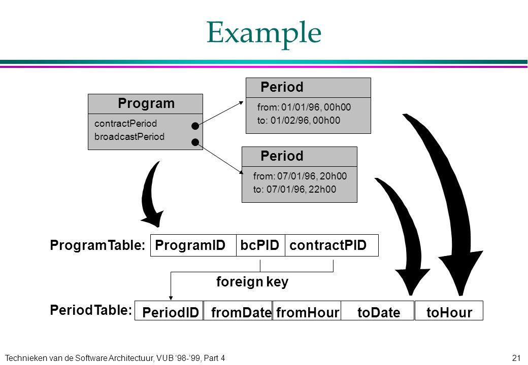 Technieken van de Software Architectuur, VUB '98-'99, Part 421 bcPIDProgramIDcontractPID Example Program contractPeriod broadcastPeriod Period from: 01/01/96, 00h00 to: 01/02/96, 00h00 from: 07/01/96, 20h00 to: 07/01/96, 22h00 Period ProgramTable: PeriodTable: PeriodIDfromDatefromHourtoDatetoHour foreign key