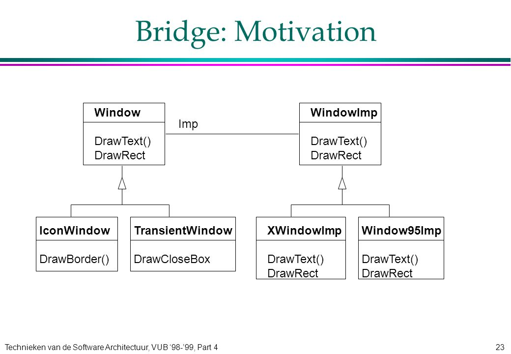 Technieken van de Software Architectuur, VUB '98-'99, Part 423 Bridge: Motivation Window DrawText() DrawRect WindowImp DrawText() DrawRect TransientWindow DrawCloseBox IconWindow DrawBorder() Window95Imp DrawText() DrawRect XWindowImp DrawText() DrawRect Imp
