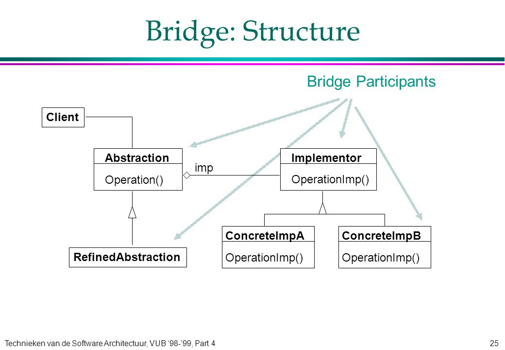 Technieken van de Software Architectuur, VUB '98-'99, Part 425 Bridge: Structure Abstraction Operation() Implementor OperationImp() imp RefinedAbstraction ConcreteImpB OperationImp() ConcreteImpA OperationImp() Client Bridge Participants