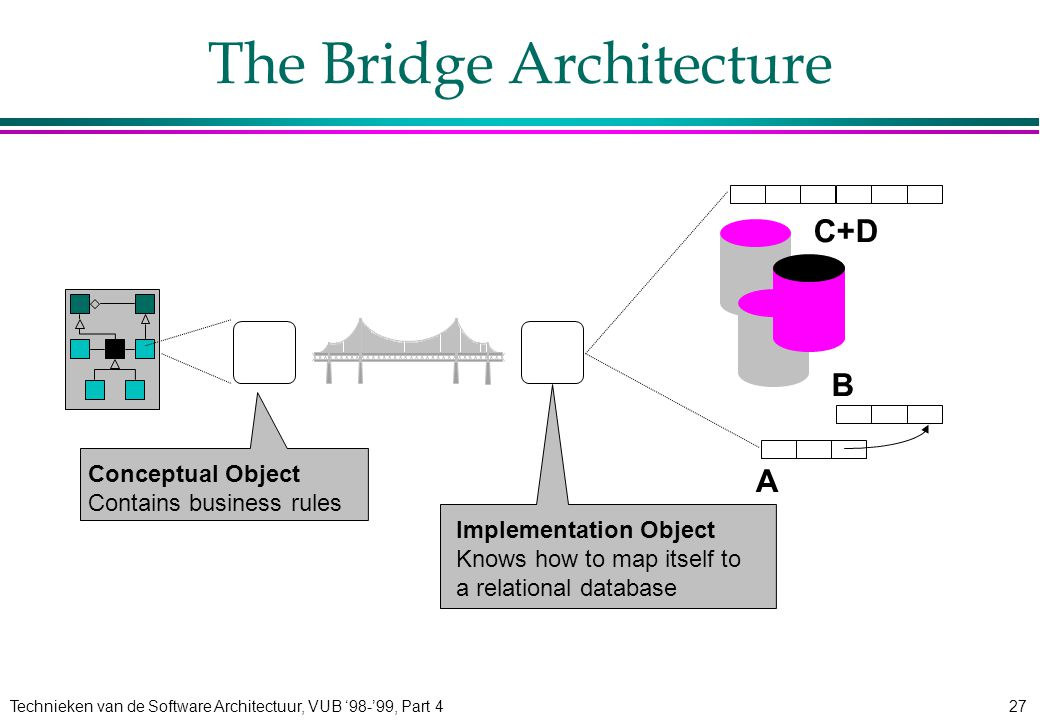 Technieken van de Software Architectuur, VUB '98-'99, Part 427 Implementation Object Knows how to map itself to a relational database Implementation Object Knows how to map itself to a relational database The Bridge Architecture A B C+D Conceptual Object Contains business rules