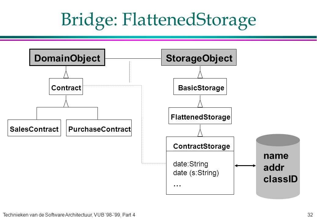 Technieken van de Software Architectuur, VUB '98-'99, Part 432 FlattenedStorage Bridge: FlattenedStorage DomainObject Contract SalesContractPurchaseContract StorageObject BasicStorage ContractStorage date:String date (s:String)...