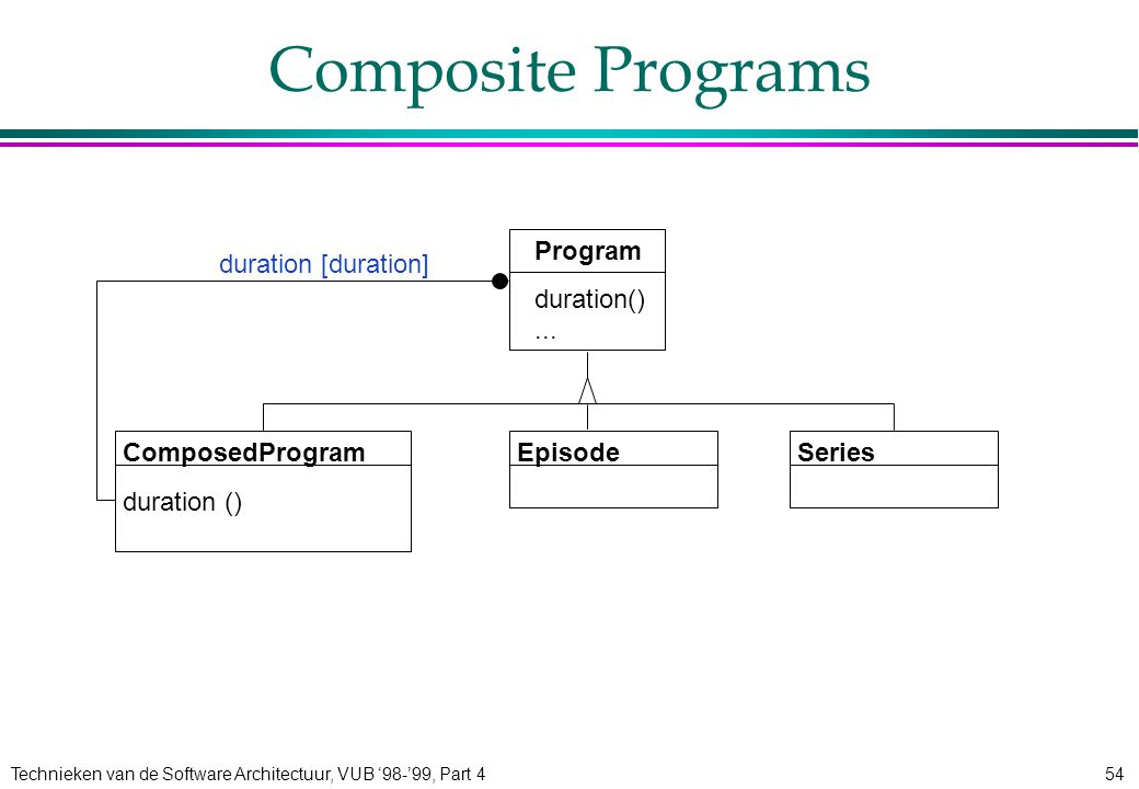 Technieken van de Software Architectuur, VUB '98-'99, Part 454 Composite Programs ComposedProgram duration () Program duration()...