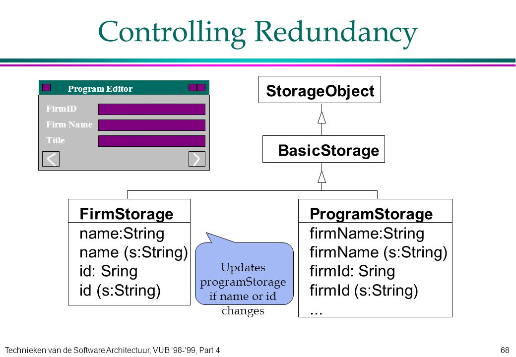 Technieken van de Software Architectuur, VUB '98-'99, Part 468 Controlling Redundancy FirmID Firm Name Title Program Editor StorageObject BasicStorage FirmStorage name:String name (s:String) id: Sring id (s:String) ProgramStorage firmName:String firmName (s:String) firmId: Sring firmId (s:String)...