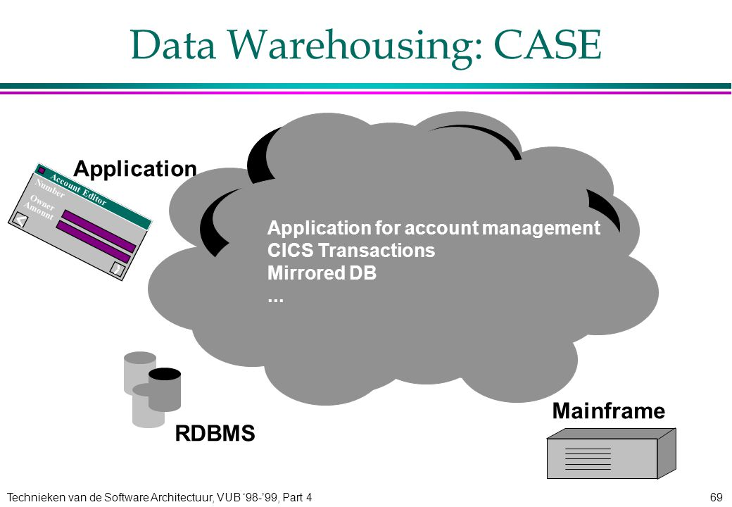 Technieken van de Software Architectuur, VUB '98-'99, Part 469 Data Warehousing: CASE Number Amount Owner Account Editor Application RDBMS Mainframe Application for account management CICS Transactions Mirrored DB...