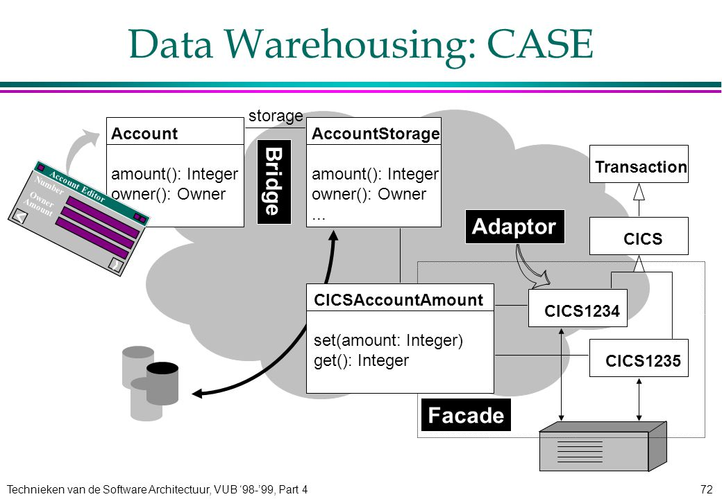 Technieken van de Software Architectuur, VUB '98-'99, Part 472 AccountStorage amount(): Integer owner(): Owner... Data Warehousing: CASE Account amoun