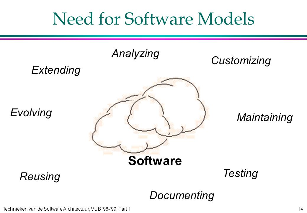 Technieken van de Software Architectuur, VUB '98-'99, Part 114 Need for Software Models Testing Software Maintaining Extending Customizing Reusing Evolving Analyzing Documenting
